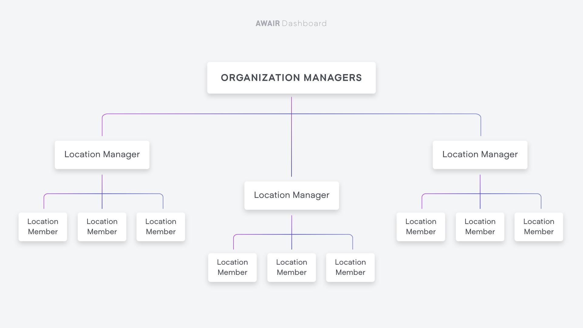 Organization_Managers_diagram.jpg